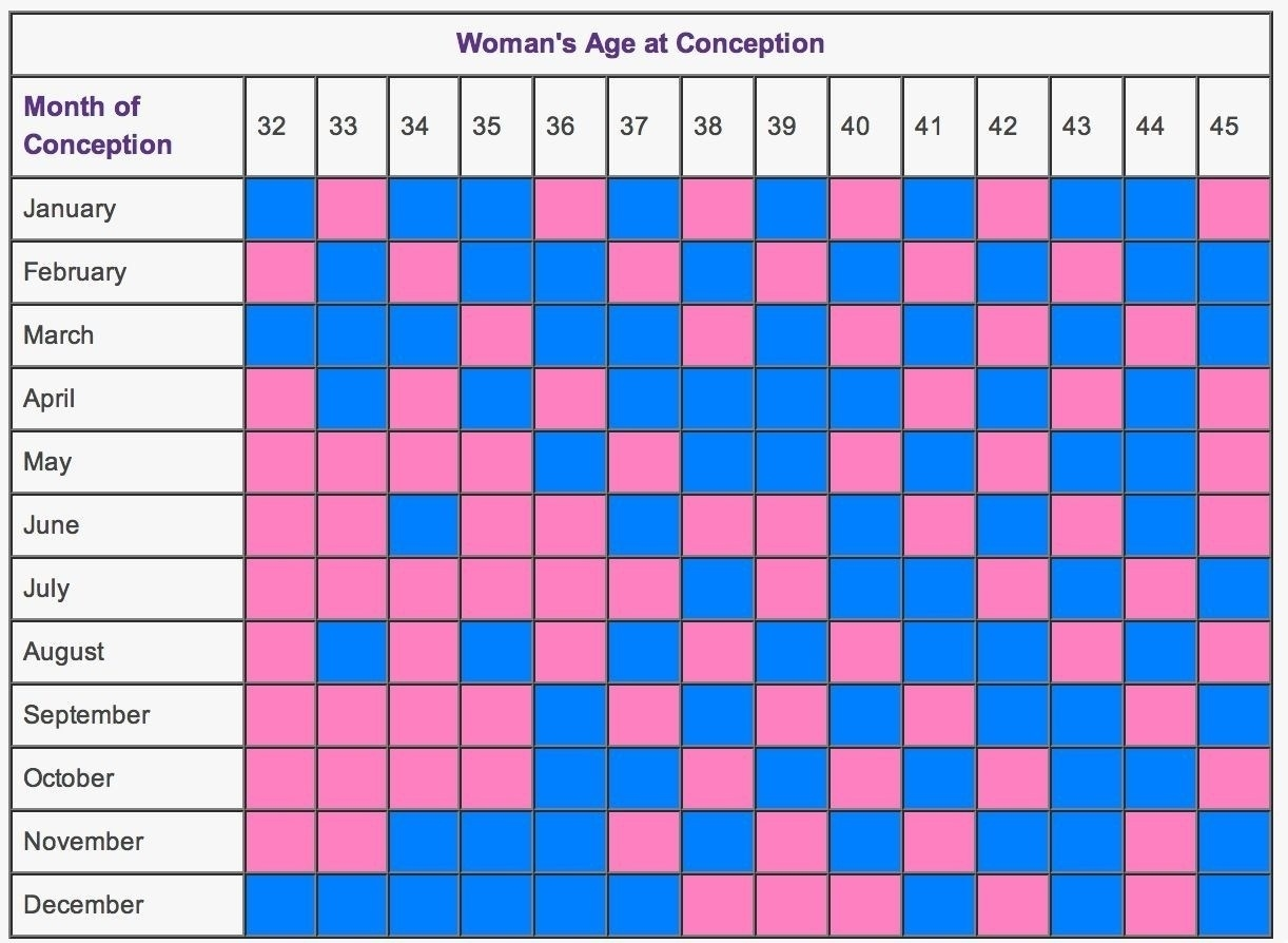 Chinese Birth Calendar Gender Prediction - Chinese Birth Chart Chinese Zodiac Calendar Baby Gender