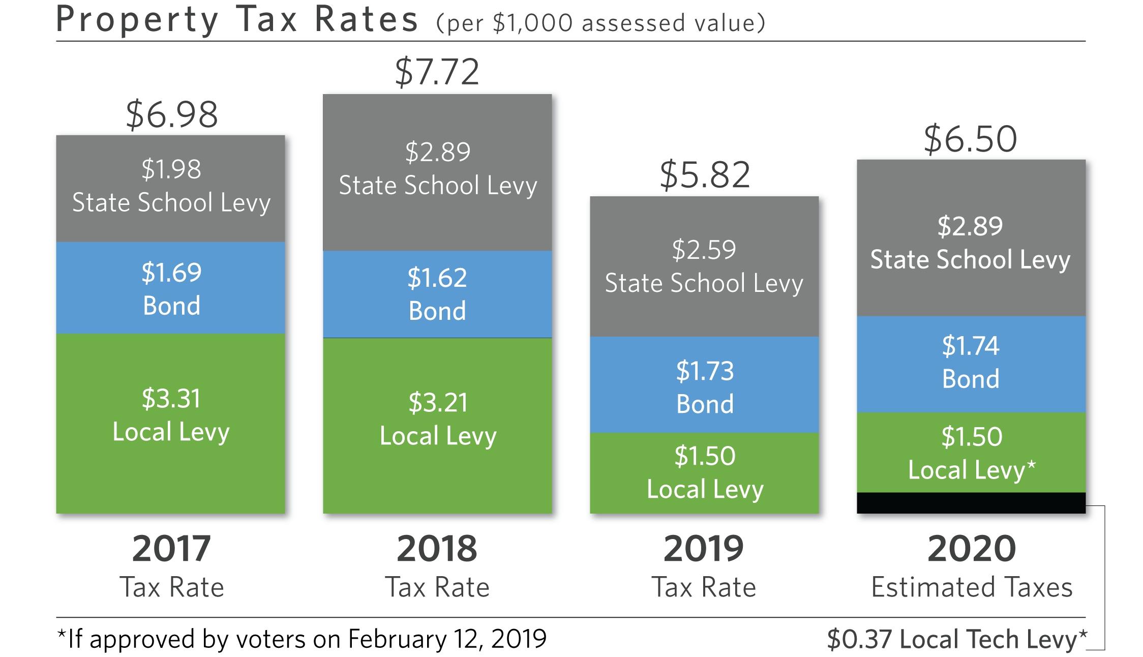 Evergreen Public Schools > Property Tax School Calendar Vancouver Wa