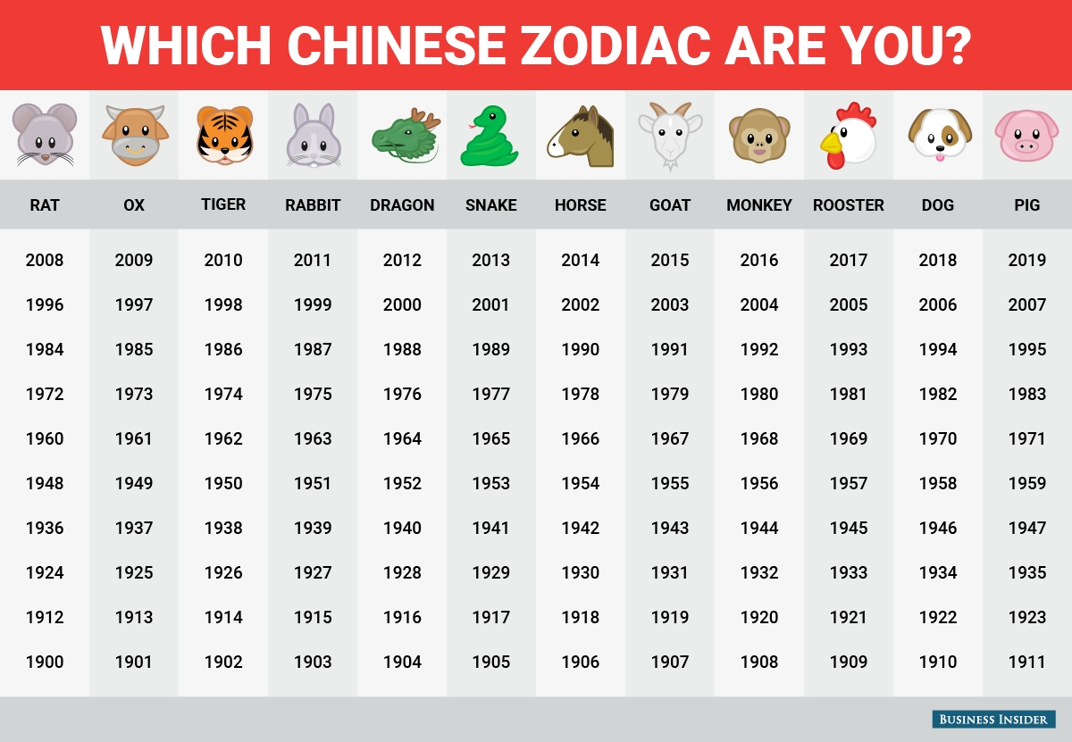 Happy Chinese New Year! This Is What The Chinese Zodiac Says About You Chinese Calendar Zodiac Calculator