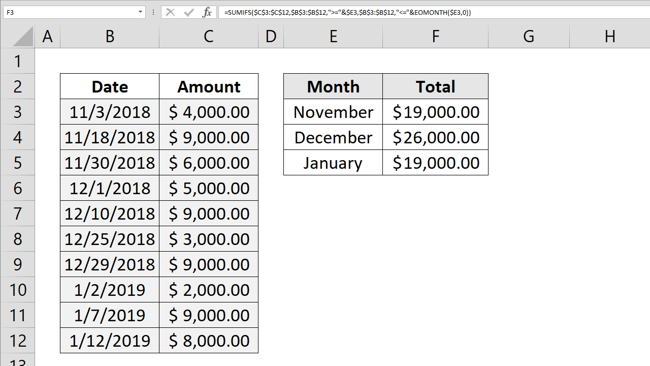 How To Sum By Month - Sum Month With Sumifs And Eomonth Month Calendar Get Selected Date C