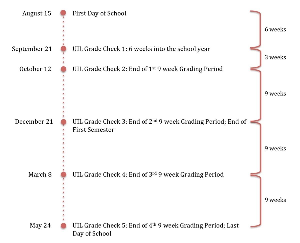 Nine-Week Grading Period Faq - Miscellaneous - Lubbock-Cooper Isd 9 Week School Calendar