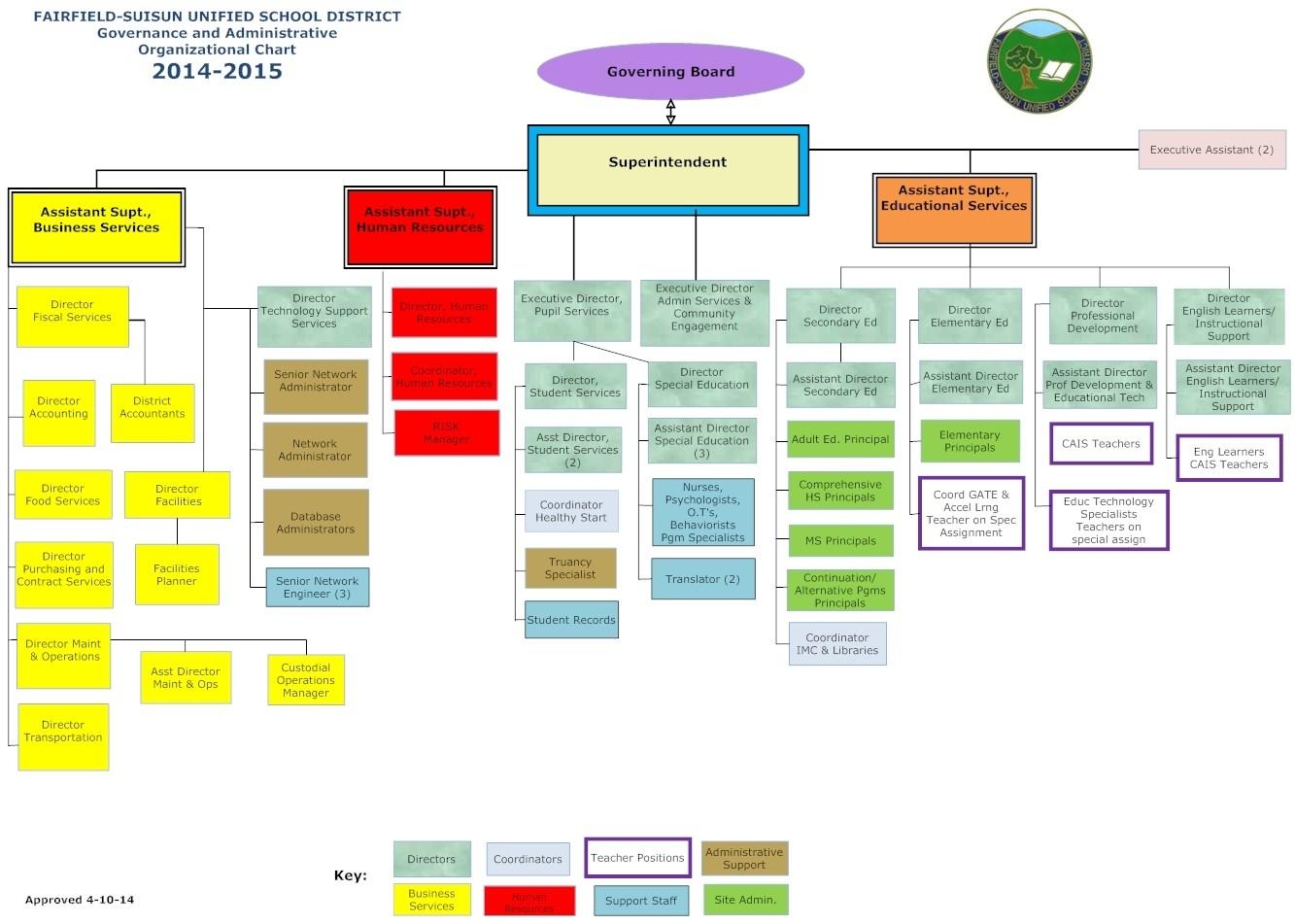 Organizational Chart / Home B Gale Wilson School Calendar