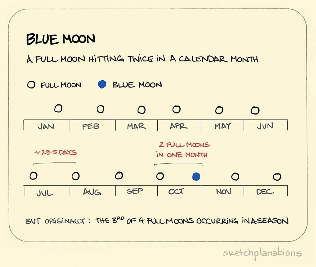 """Sketchplanations On Twitter: """"blue Moon. The Popular Definition Is A A Calendar Month Definition"""