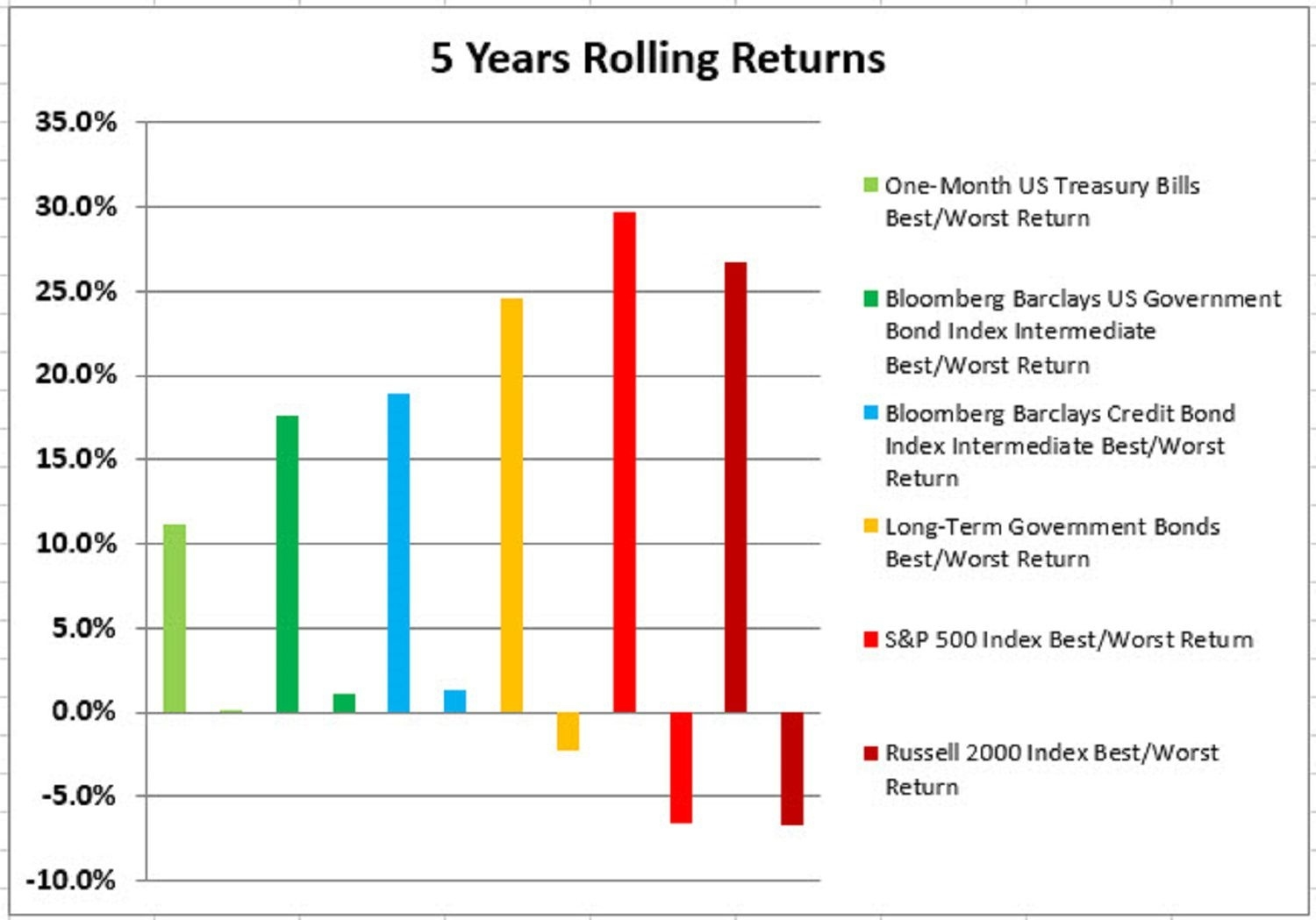 The Best And Worst Rolling Index Returns 1973-2016 Calendar Month Vs Rolling Month