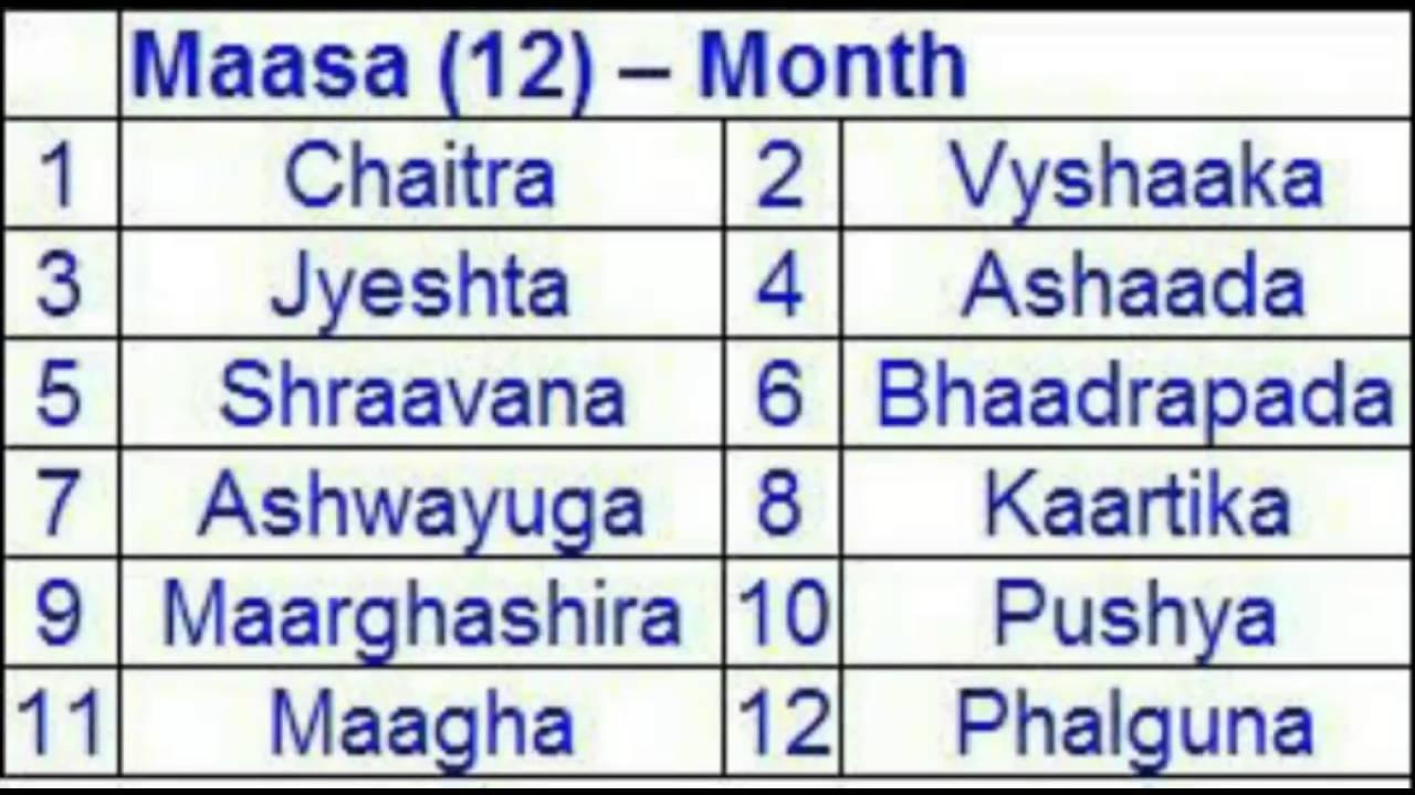12 Months Of Hindhu Calendar - Youtube Kannada Calendar Month Names