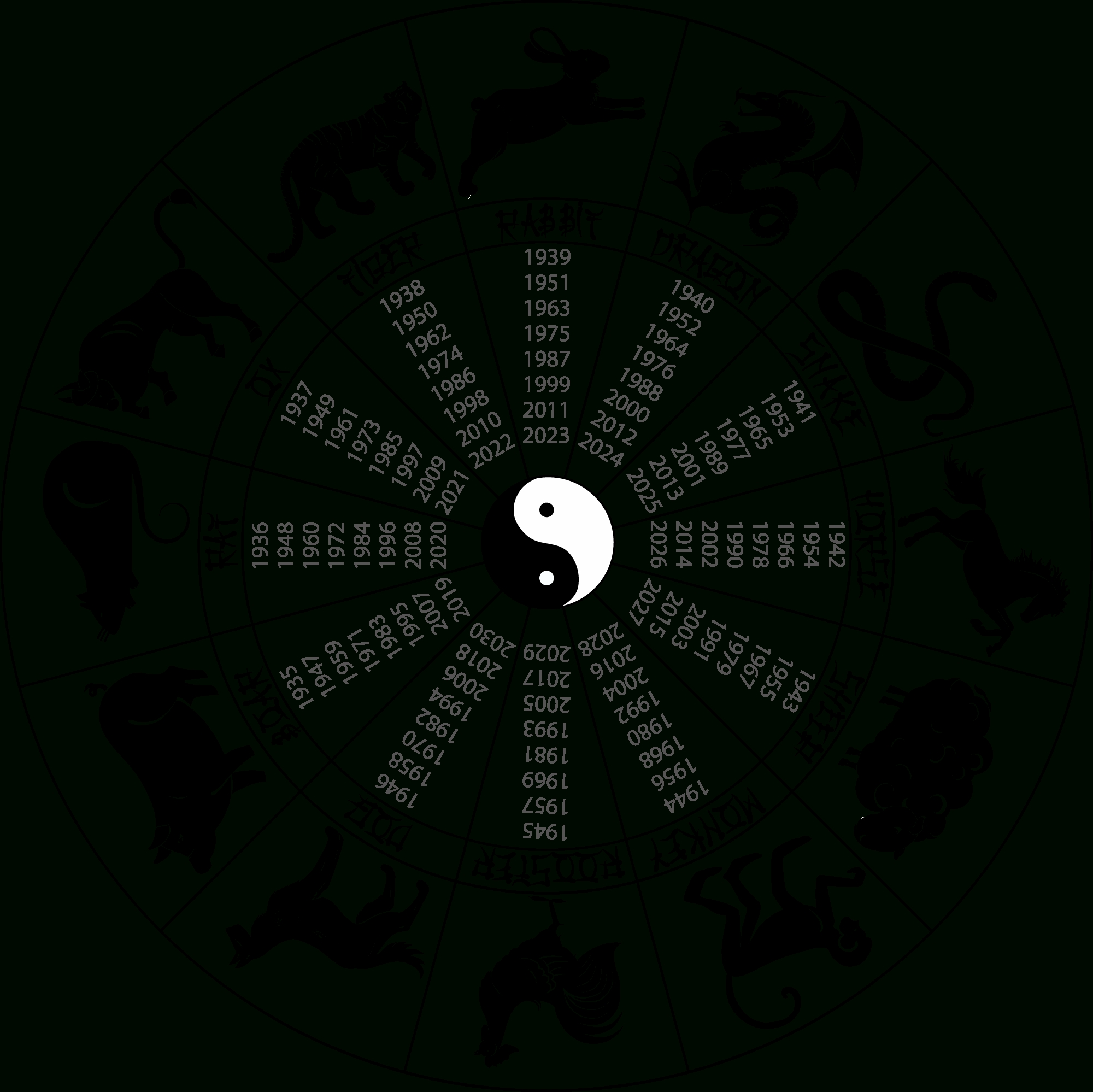 Chinese Astrology: Introduction Chinese Zodiac Calendar Today