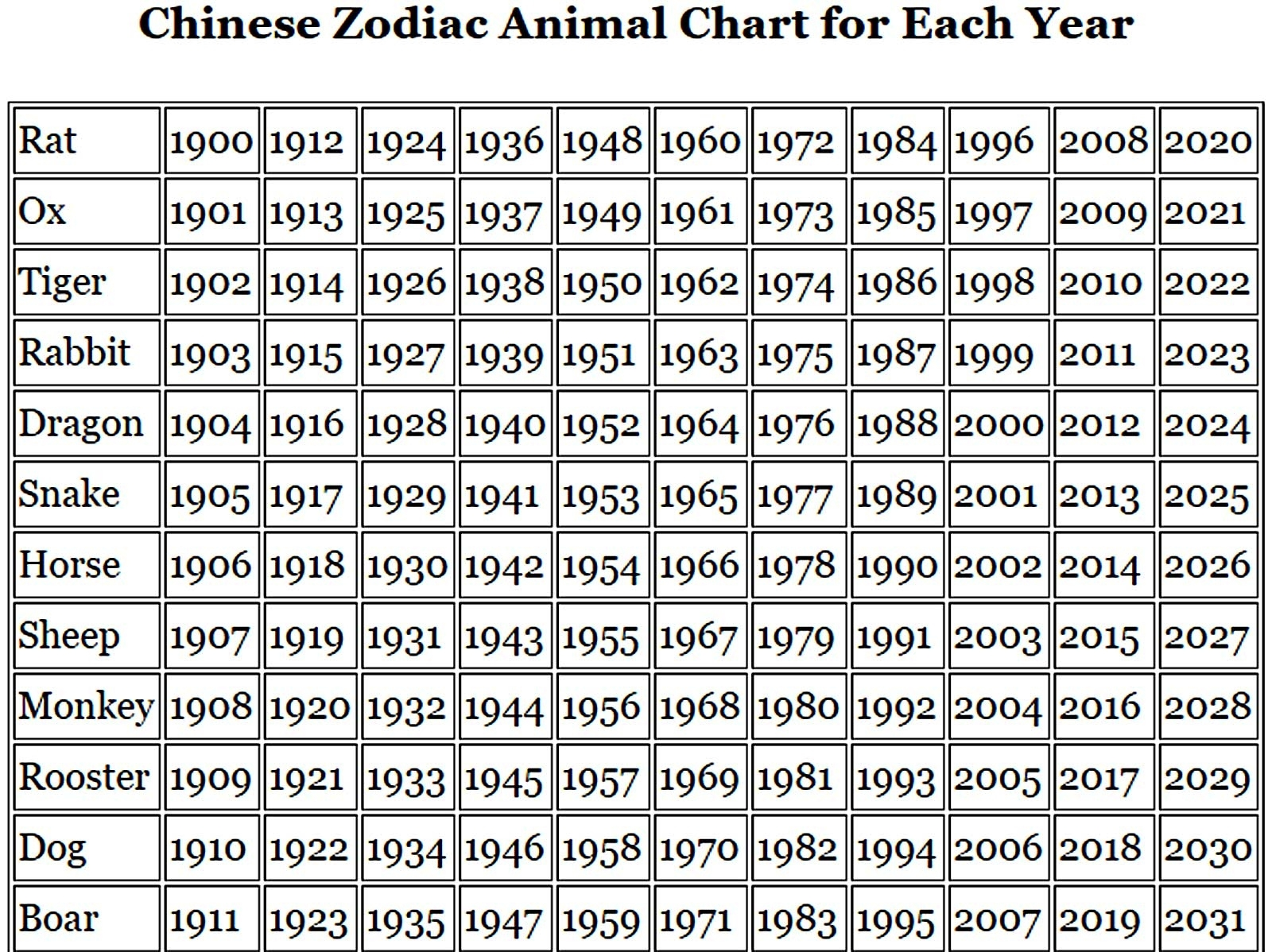 Chinese Zodiac Animal Signs And Chinese New Year Meaning Chinese Zodiac Calendar Year Chart