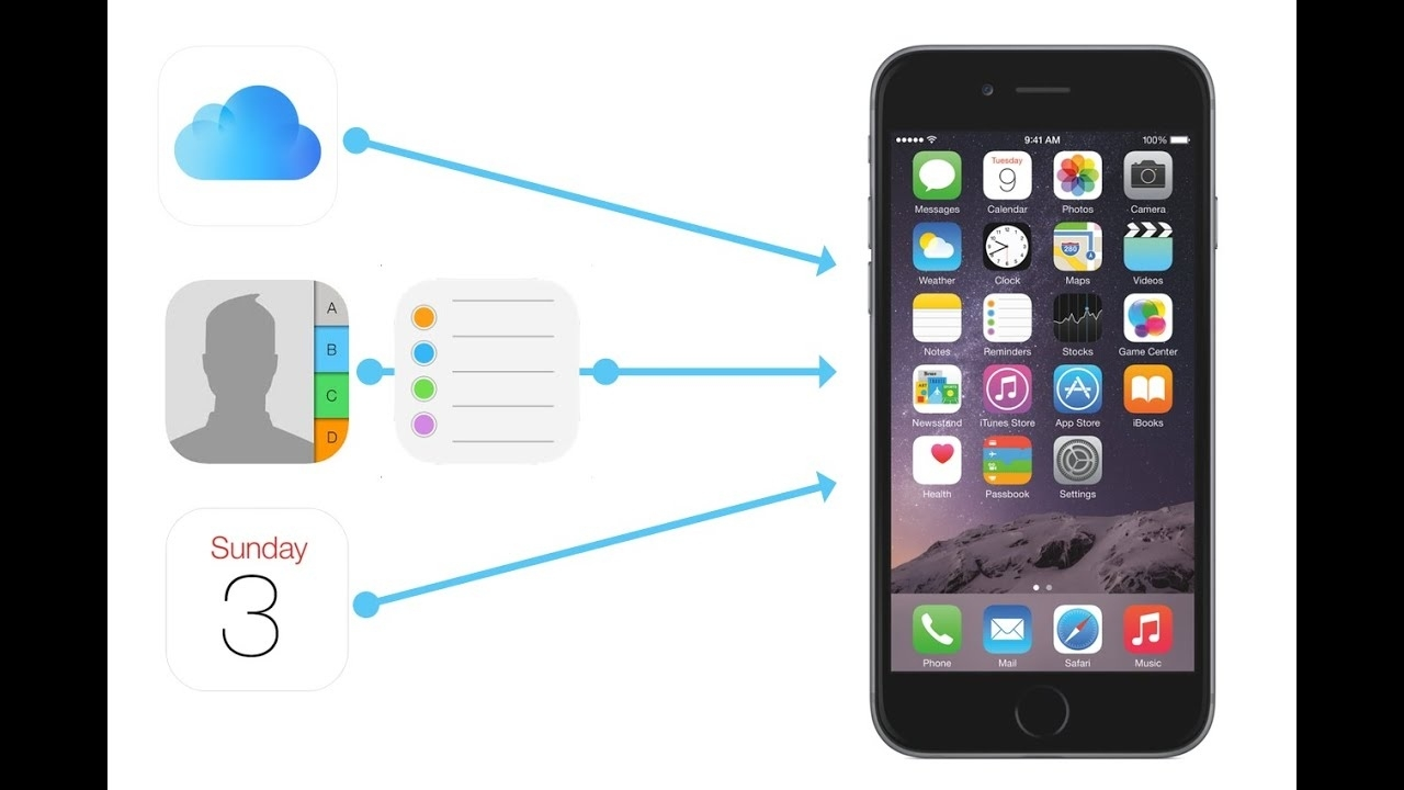 How To Restore Lost Iphone Contacts, Calendars, Reminders And Files Calendar Icon Missing On Iphone 5