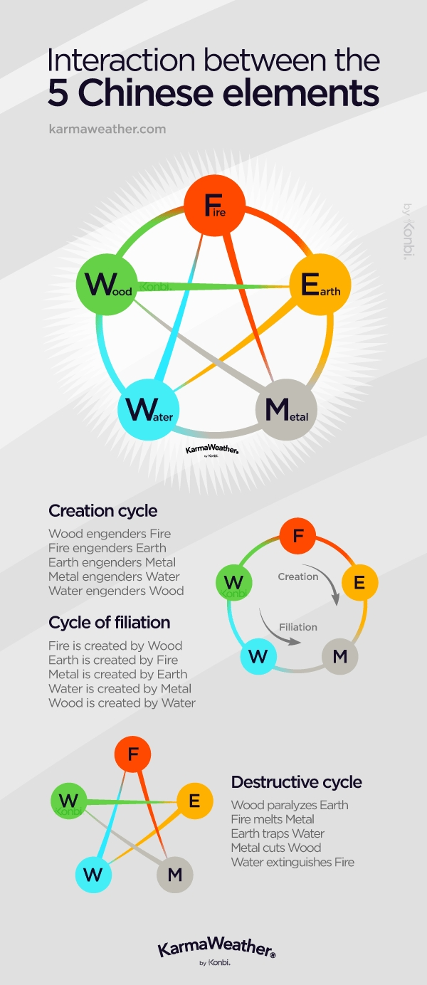 The 5 Elements Of Nature Chinese Zodiac Calendar And Elements