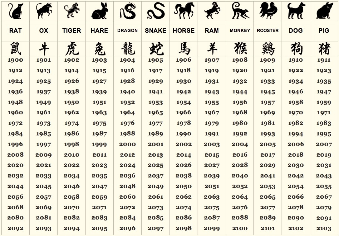 What Does Your Chinese Zodiac Sign Say About Your Personality? Chinese Calendar Zodiac By Year