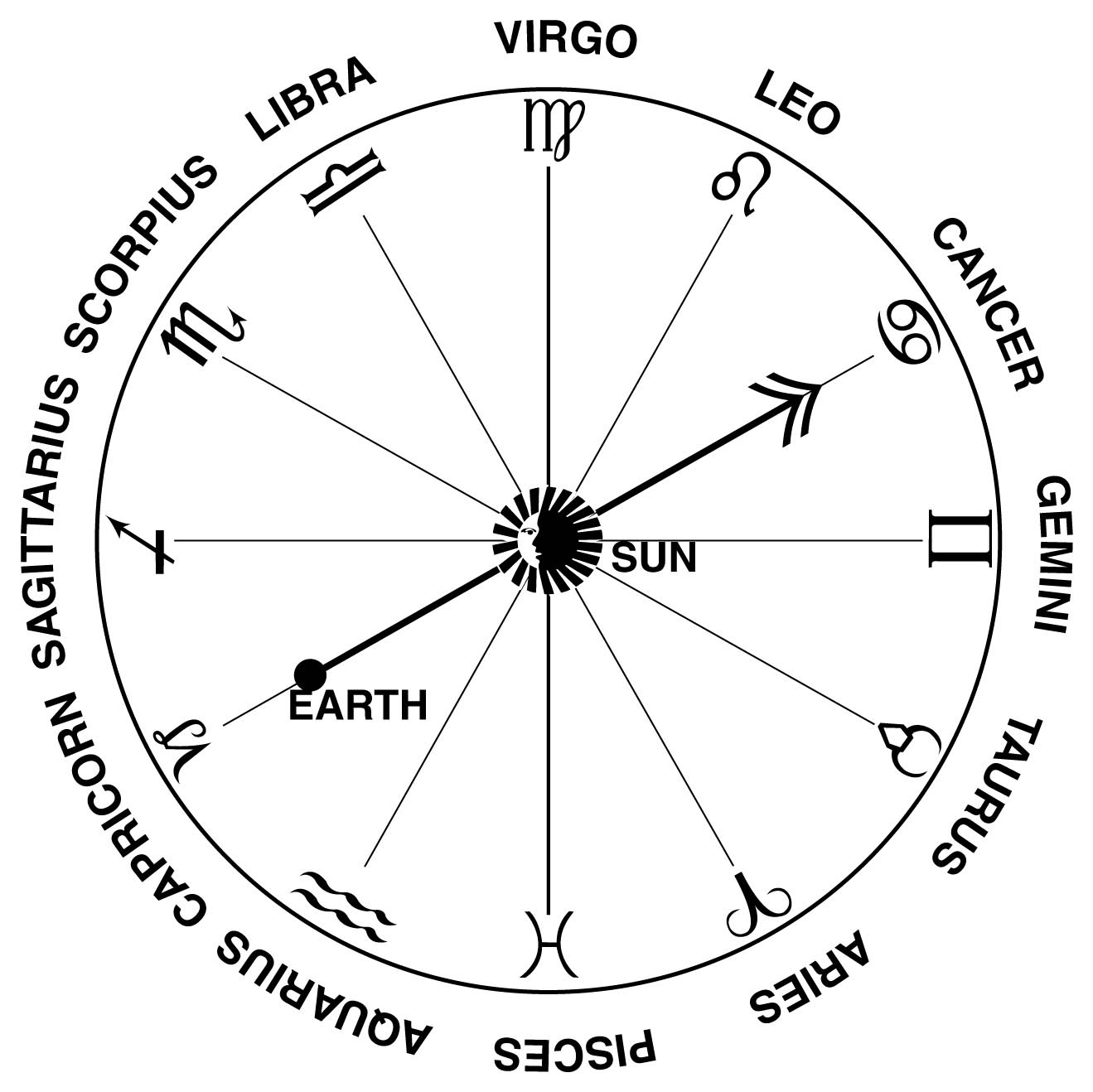 Zodiac Signs And Their Dates - Universe Today Calendar With Zodiac Signs