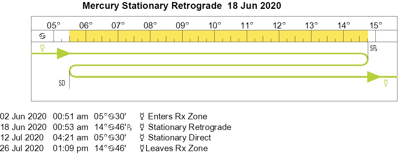 2020 Planetary Overview Extraordinary Mercury Retrograde Cycles For 20202