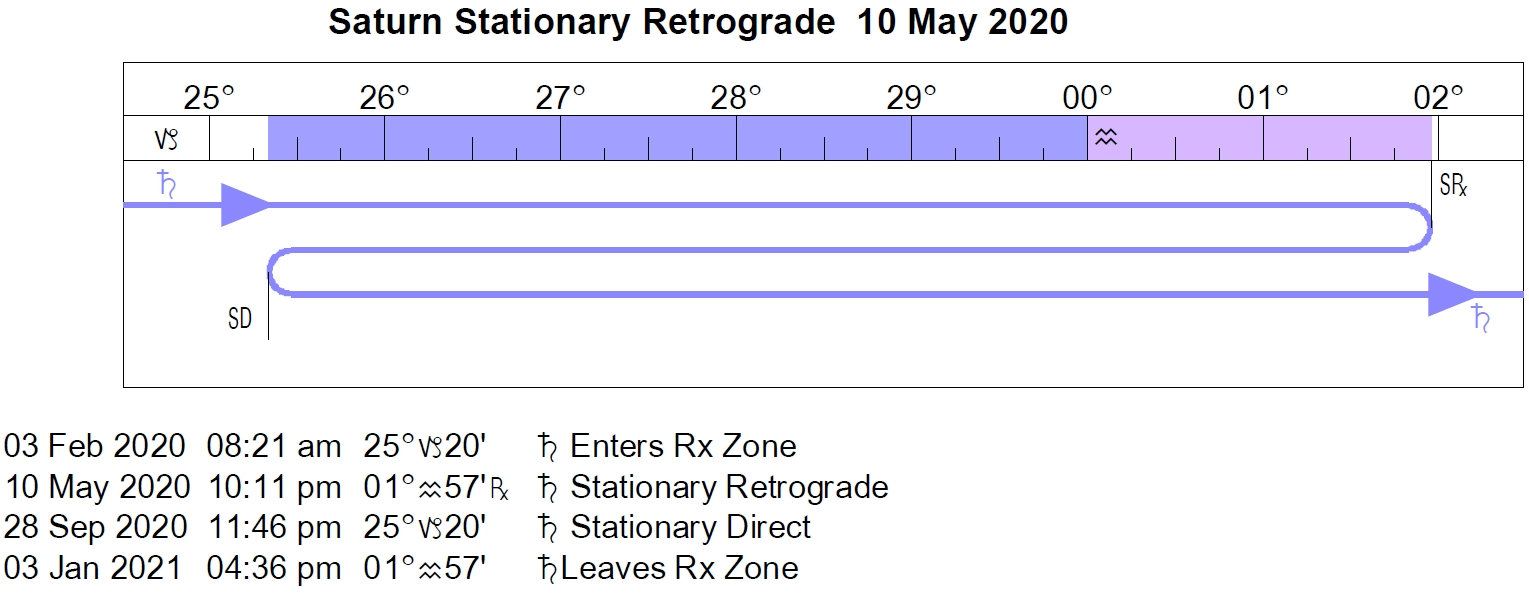 2020 Planetary Overview Mercury Retrograde Cycles For 20202