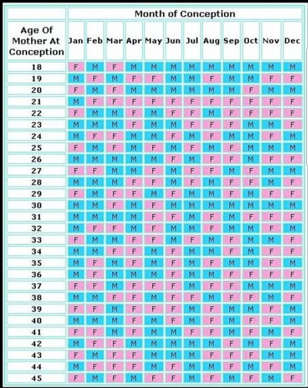 Exceptional Chinese Baby Gender Predictor 2020 • Printable ...