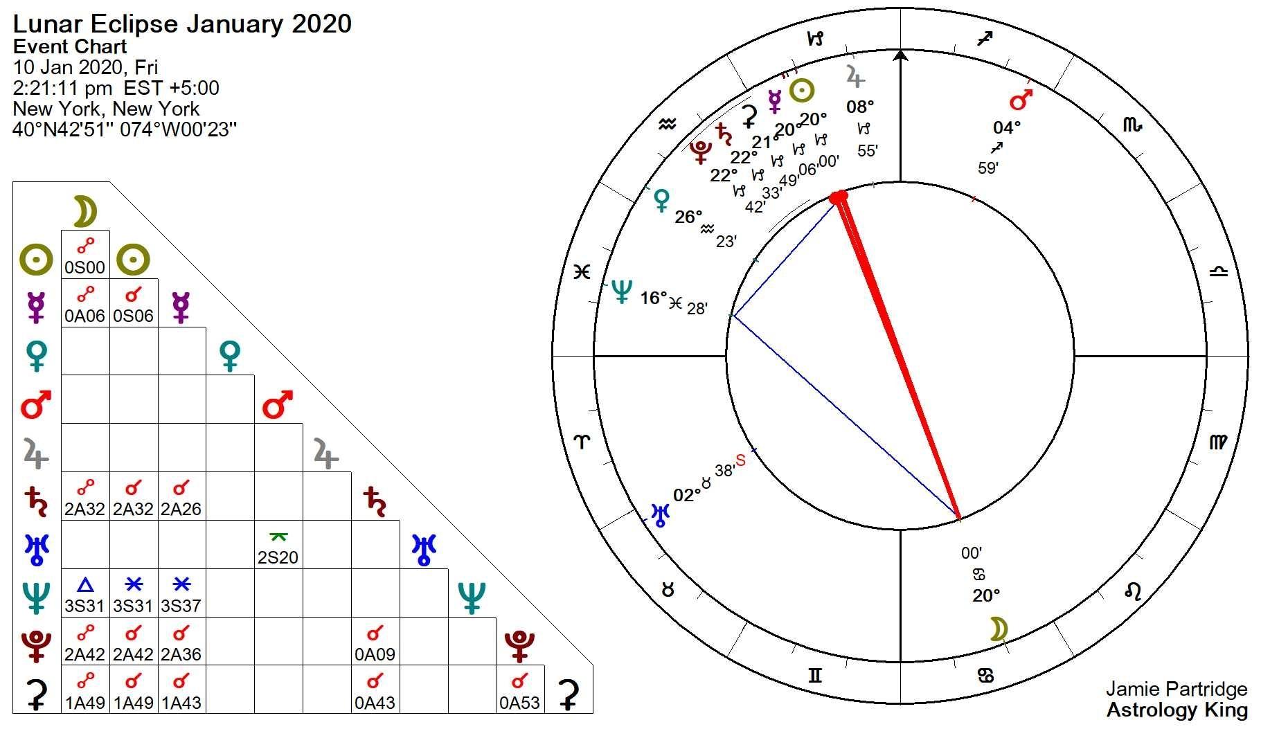 Lunar Eclipse January 2020 – Tyranny And Oppression Extraordinary Mercury Retrograde Cycles For 20202