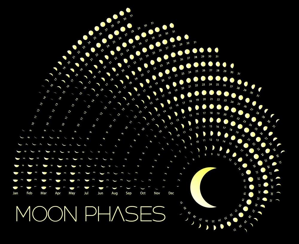 Moon Phases Calendar - March, 2020 Exceptional March 2020 Lunar Calendar