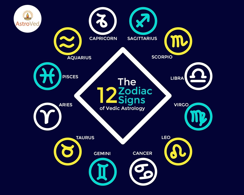 12 Zodiac Signs Of Vedic Astrology | Astroved Indian Calendar Zodiac Signs
