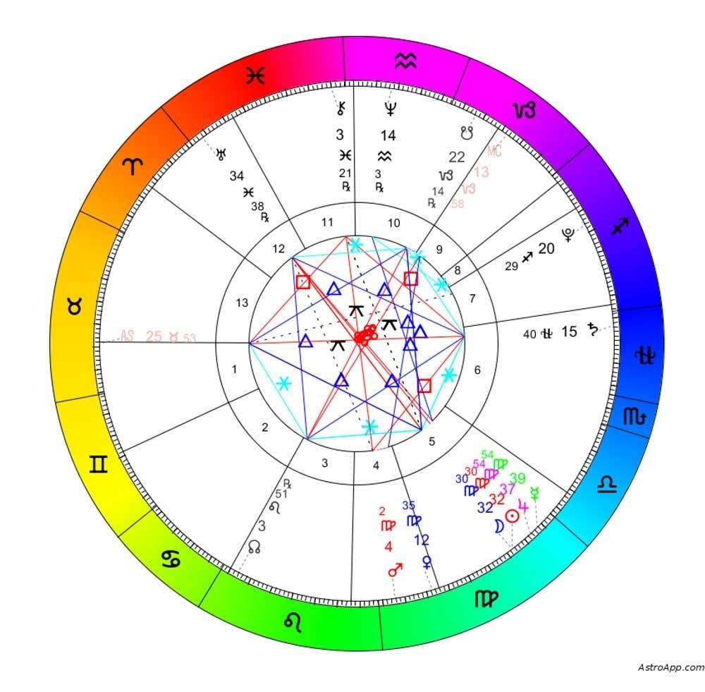 13 Sign Astrology For All Zodiac Calendar 13 Signs