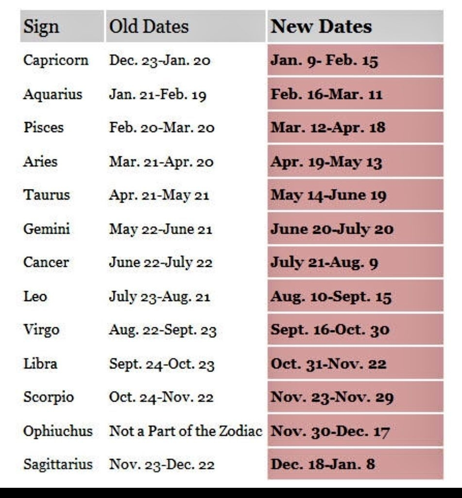 Everything You Need To Know About The 13Th Star Sign | New New Zodiac Calendar Dates