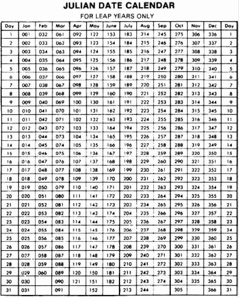 Julian Calendar Perpetual And Leap Year   Julian Dates Julian Calendar Perpetual 2021