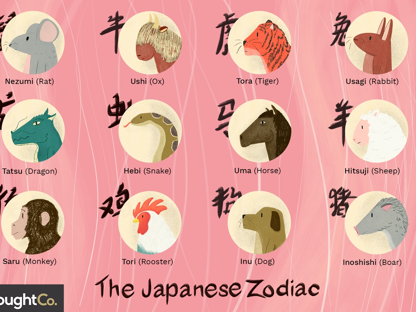 The Twelve Signs Of The Japanese Zodiac (Juunishi) English Calendar Zodiac Signs