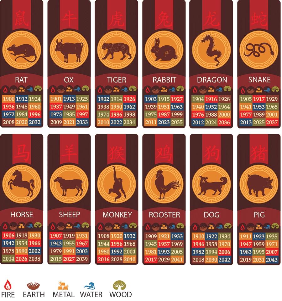 Zodiac Calendar - Bendigo Joss House Temple Lunar New Year Zodiac Calendar