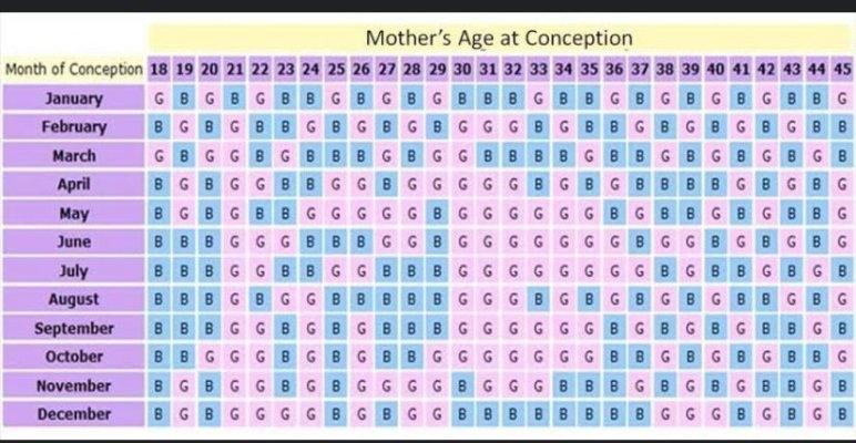 Chinese Calendar Gender Prediction - February 2021 Birth Club - Page 2 - Babycenter Australia October 2021 Chinese Calendar