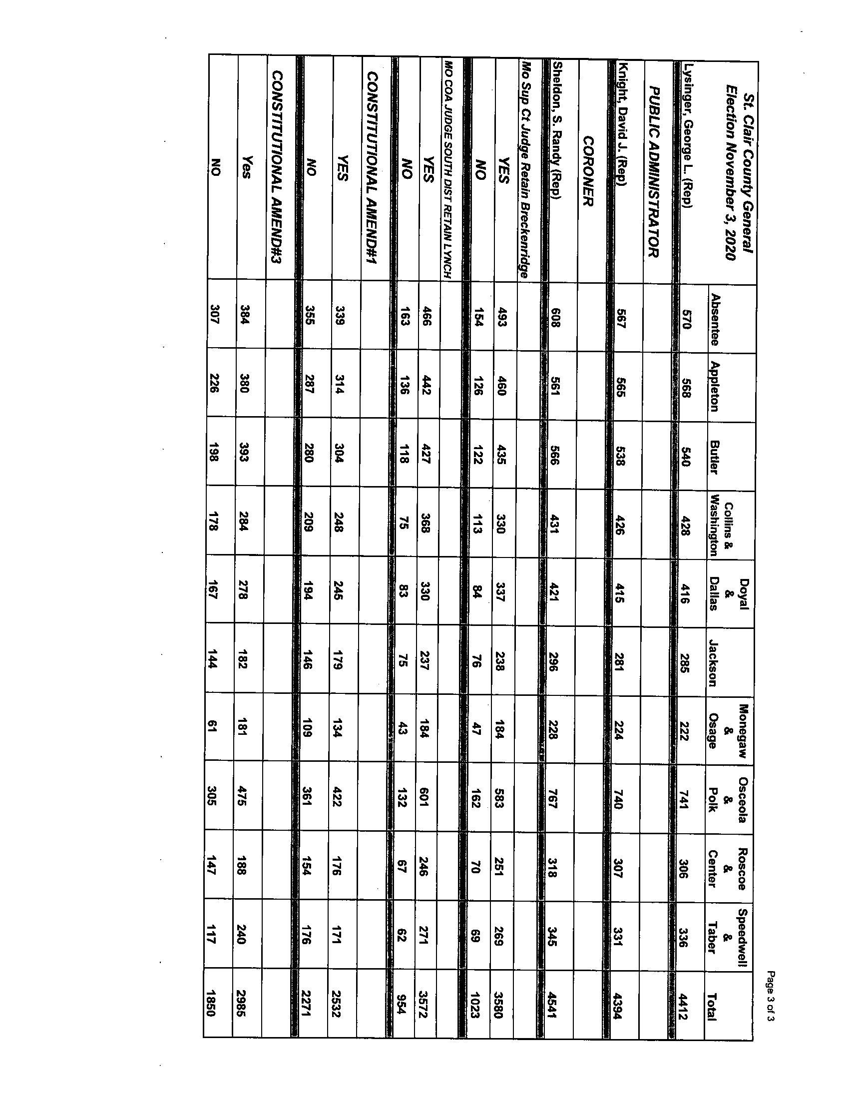 November 3, 2020 Election Results | St. Clair County Missouri November 2021 Election Calendar